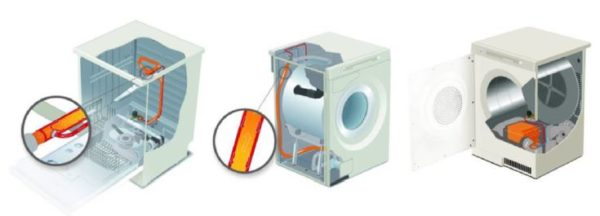In this figure the principle of HWC appliances is shown; a dishwasher and a washing machine with coaxial heat exchangers and an exhaust air tumble dryer with a plate heat exchanger.