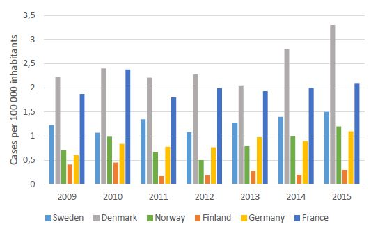 Incidence of Legionnaires' disease 2009-2015 in studied countries. Source: ECDC (2017b).