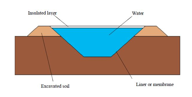 The heat storage pond is constructed by digging a pit and pile up the excavated soil at the side.