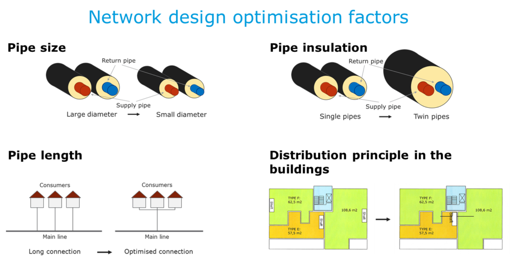LTDH network design optimisation factors